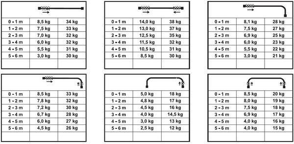 tabulka váhy